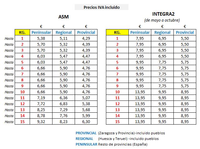 tabla de precios gastos envío lacasa